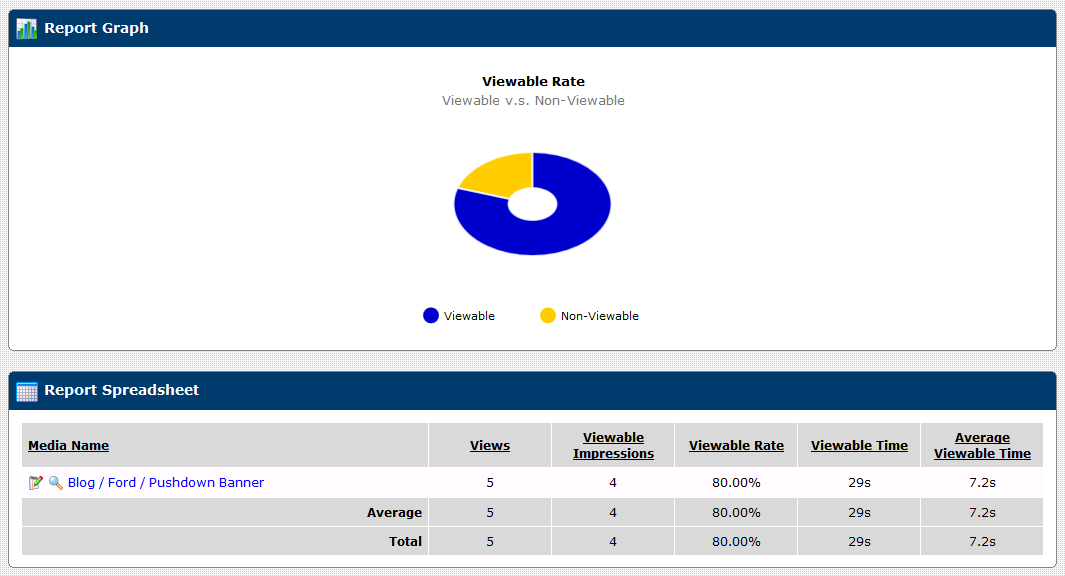 Viewability Reports